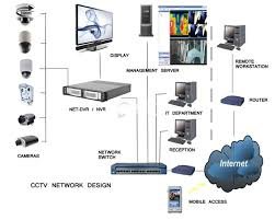 CCTV and Access Control Systems