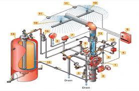 Deluge Fire Sprinkler System