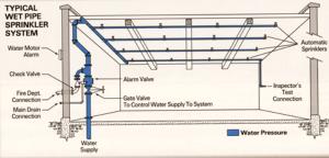 Wet Pipe Sprinkler System